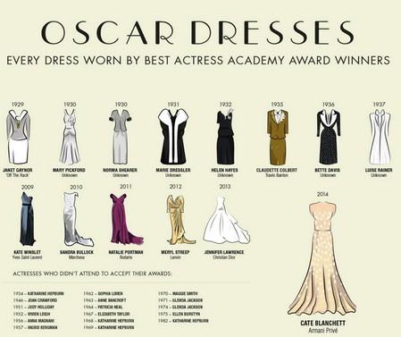 Oscar Story-9 I vestiti